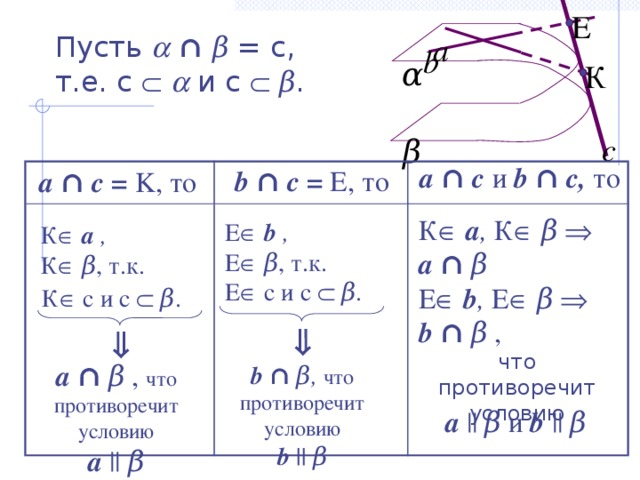 Е а Пусть   ∩  β = c,  т.е. c    и c   β . b α К с β a  ∩ c и b ∩ c, то b ∩ c =  E, то a  ∩ c =  K, то  К   a , К   β  a ∩  β  Е   b , Е   β  b ∩  β , что противоречит условию Е   b , Е   β , т.к. Е  c и c   β . К   a , К   β , т.к. К  c и c   β .   a ∩  β , что противоречит условию a || β b ∩ β,  что противоречит условию b  || β a || β и  b || β