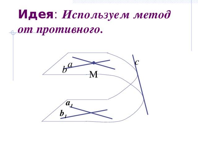 Идея : Используем метод от противного. с а b M а 1 b 1