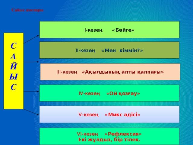 Сайыс жоспары I-кезең «Бәйге» С А Й Ы С  II-кезең «Мен кіммін?» III-кезең «Ақылдының алты қалпағы» ІV-кезең «Ой қозғау» V-кезең «Микс әдісі» VІ-кезең «Рефлексия» Екі жұлдыз, бір тілек.
