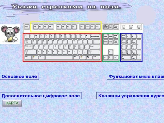 Основное поле Функциональные клавиши Клавиши управления курсором Дополнительное цифровое поле