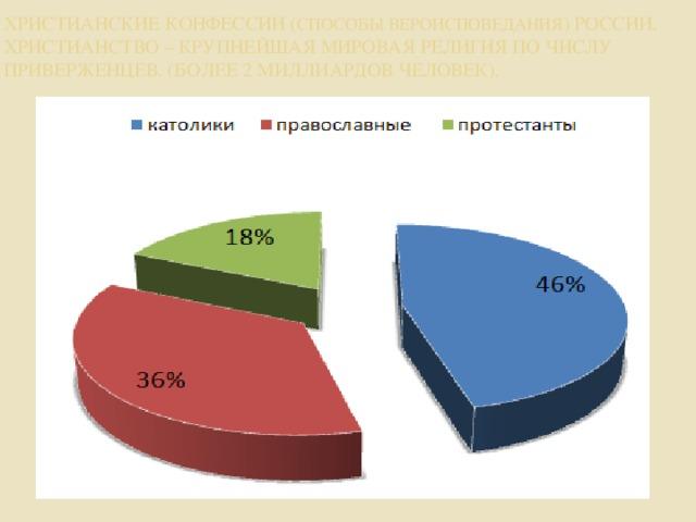 Христианские конфессии ( способы вероисповедания ) России.  Христианство – крупнейшая мировая религия по числу приверженцев. (более 2 миллиардов человек).