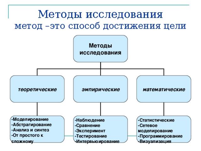 Методы исследования  метод –это способ достижения цели Методы исследования теоретические эмпирические математические    -Моделирование -Абстрагирование -Анализ и синтез -От простого к сложному  -Наблюдение -Сравнение -Эксперимент -Тестирование -Интервьюирование -Статистические -Сетевое моделирование -Программирование -Визуализация