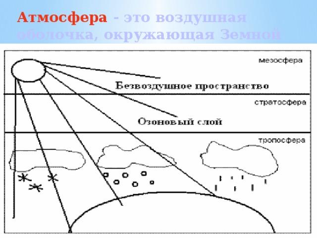 Атмосфера - это воздушная оболочка, окружающая Земной шар