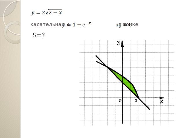 касательная к в точке S=?