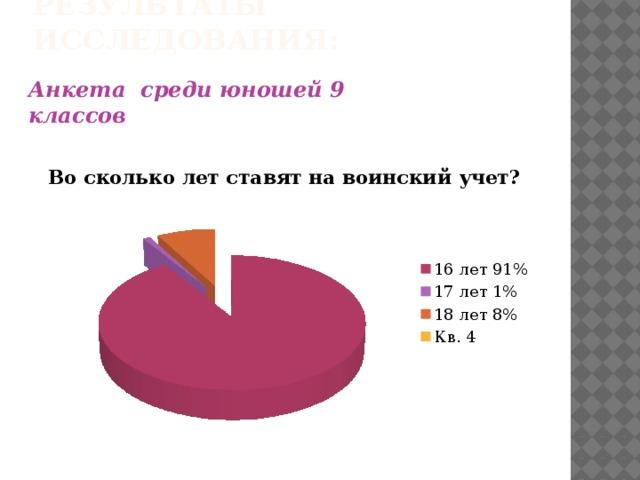 Результаты исследования: Анкета среди юношей 9 классов