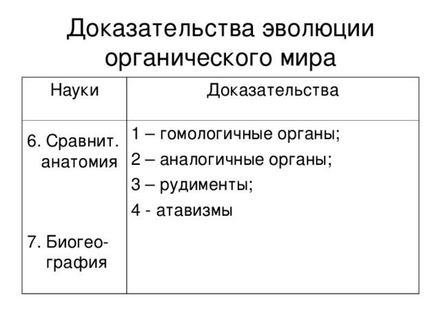 Доказательства эволюции органического мира Науки Доказательства 1 – гомологичные органы; 2 – аналогичные органы; 3 – рудименты; 4 - атавизмы 6. Сравнит.  анатомия 7. Биогео-  графия